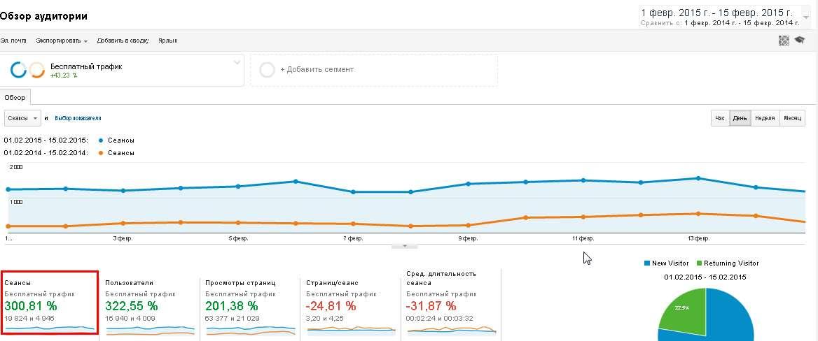 Кейс з просування інтернет-магазину алкогольної продукції: ROI 232,44%