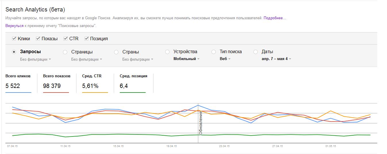 Данные о трафике с мобильных устройств