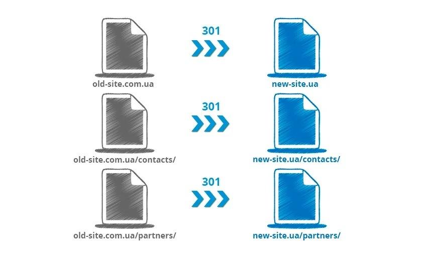 Постраничные редиректы со старых страниц на новые