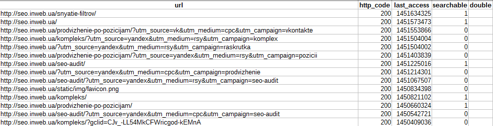 таблица с список просканированных страниц
