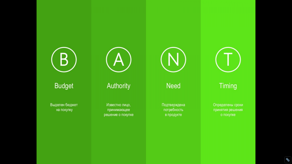 BANT: Budget, Authority, Need, Timing