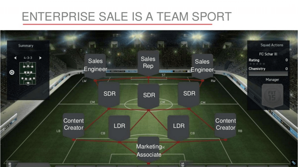 Rallyware - enterprise sale is a team sport