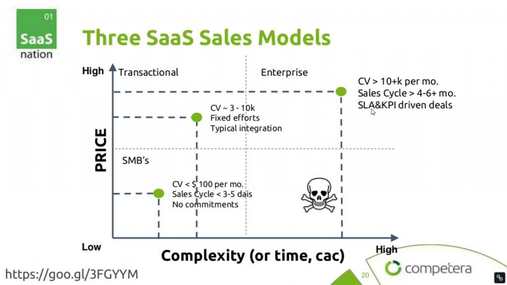 Три модели SaaS
