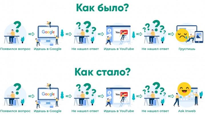 Ask Inweb
