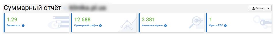 Видимость сайта по данным Serpstat