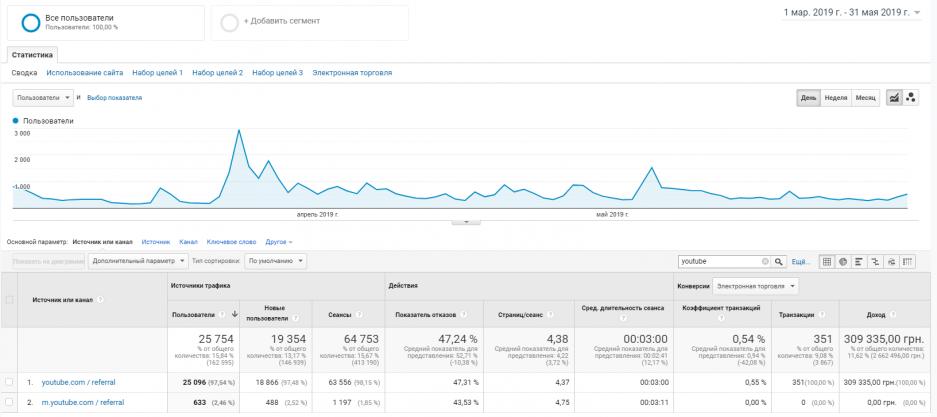 Как привлечь 106 480 пользователей с помощью Youtube: кейс leva.com.ua