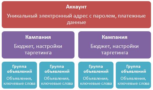 Разработка структуры аккаунта