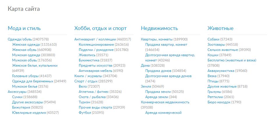Пример иерархичности HTML-карты сайта