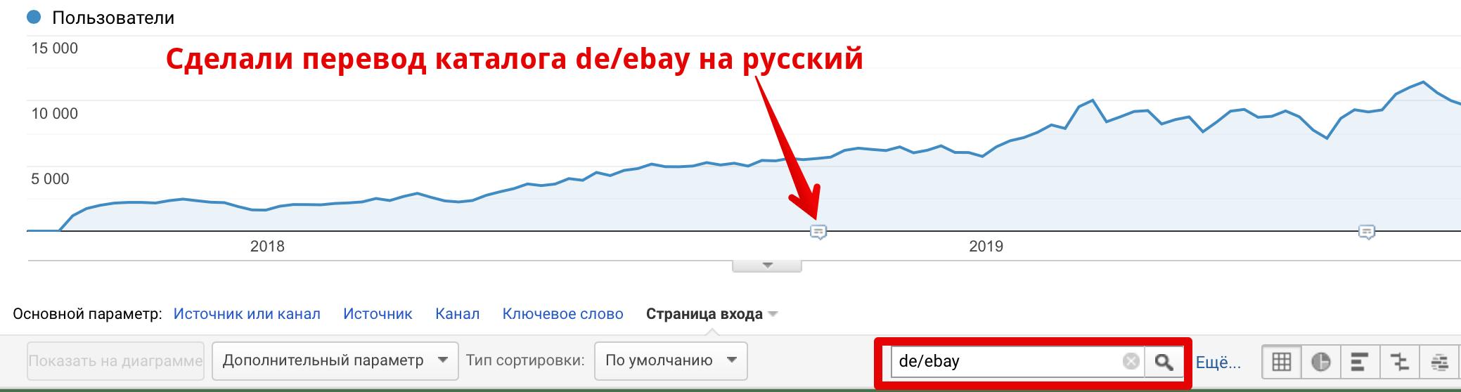Динамика трафика после переводов каталога сайта