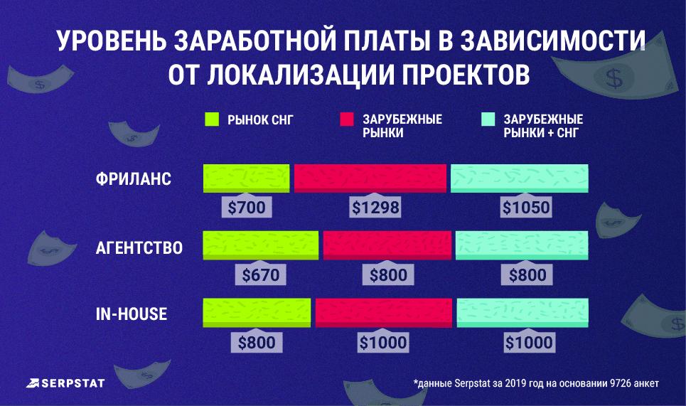 уровень зарплаты