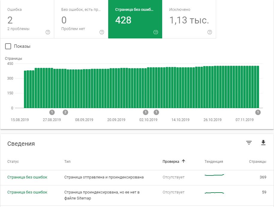 Количество проиндексированных страниц Google Search Console