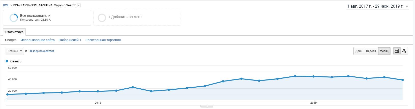 График динамики