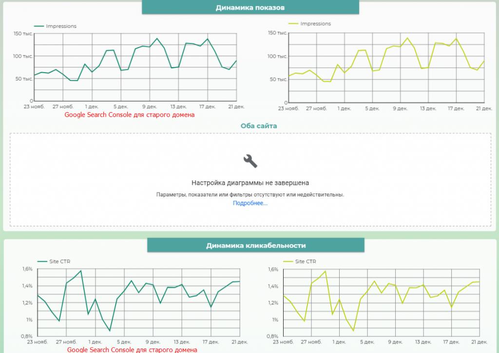 график динамики показов