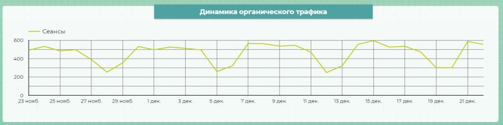 график органического трафика