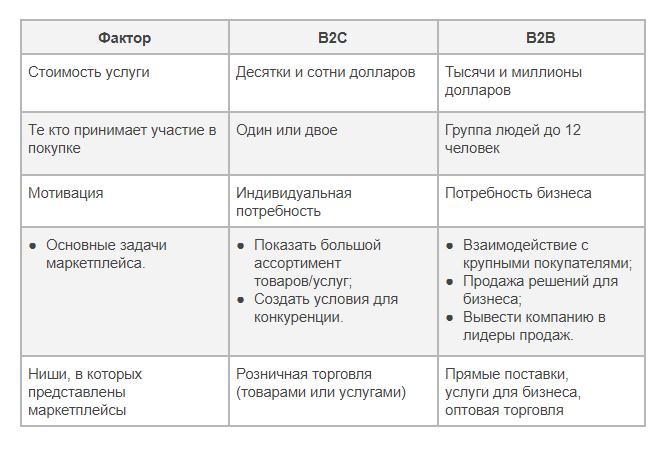 Возможности B2B маркетплейсов. Сравнение
