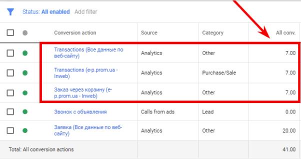 Конверсійна дія через Google Ads
