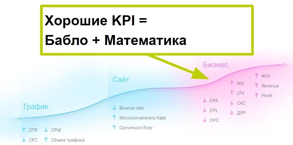 Бизнесу нужны KPI и математика