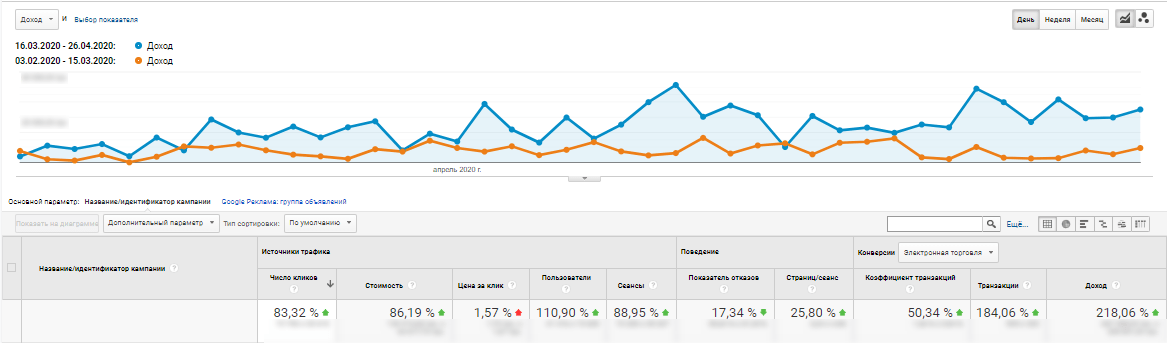 Динаміка доходу від контекстної реклами під час карантину