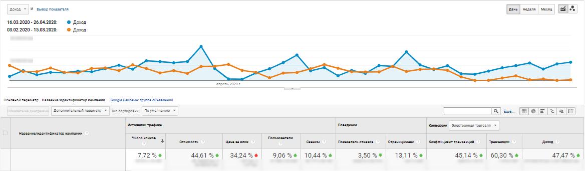 Динаміка доходу під час карантину від контекстної реклами