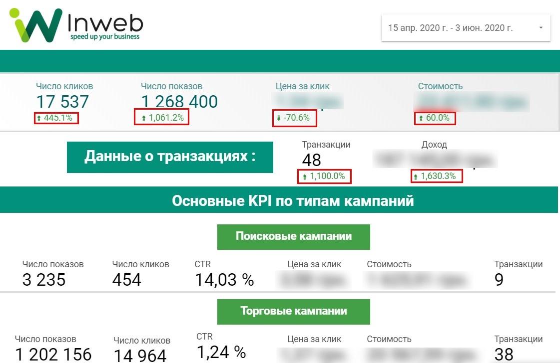 Увеличения дохода за счет увеличения числа транзакций на 1100%
