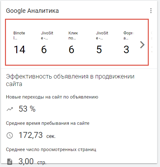 связь с Google Analytics