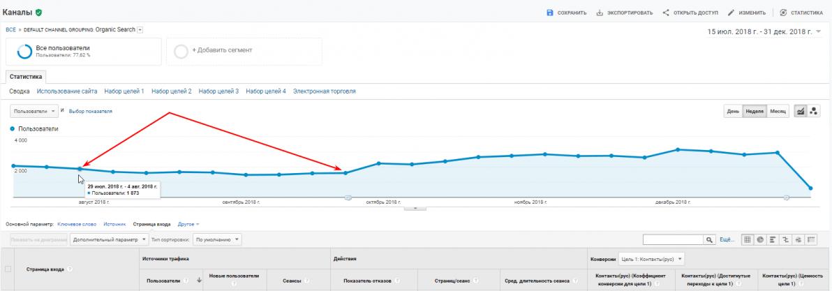 График прироста трафика на сайт клиники пластической хирургии