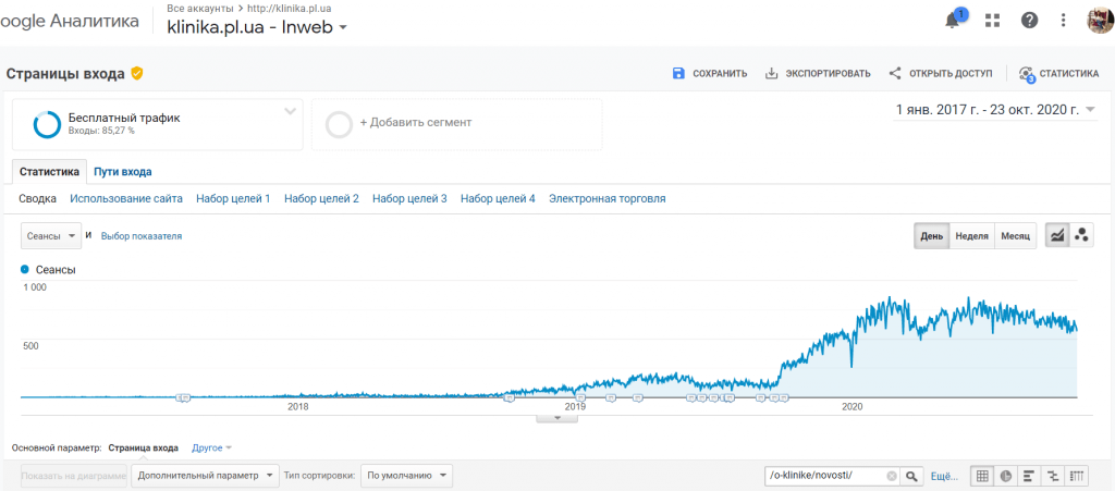 График роста посещаемости блога клиники пластической хирургии