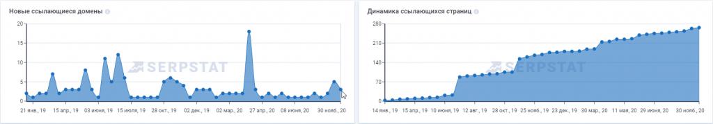 графік посилань