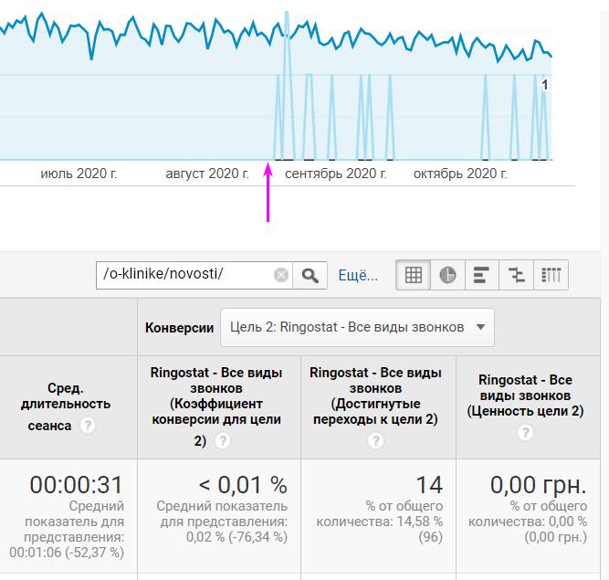 График звонков с сайта в клинику пластической хирургии