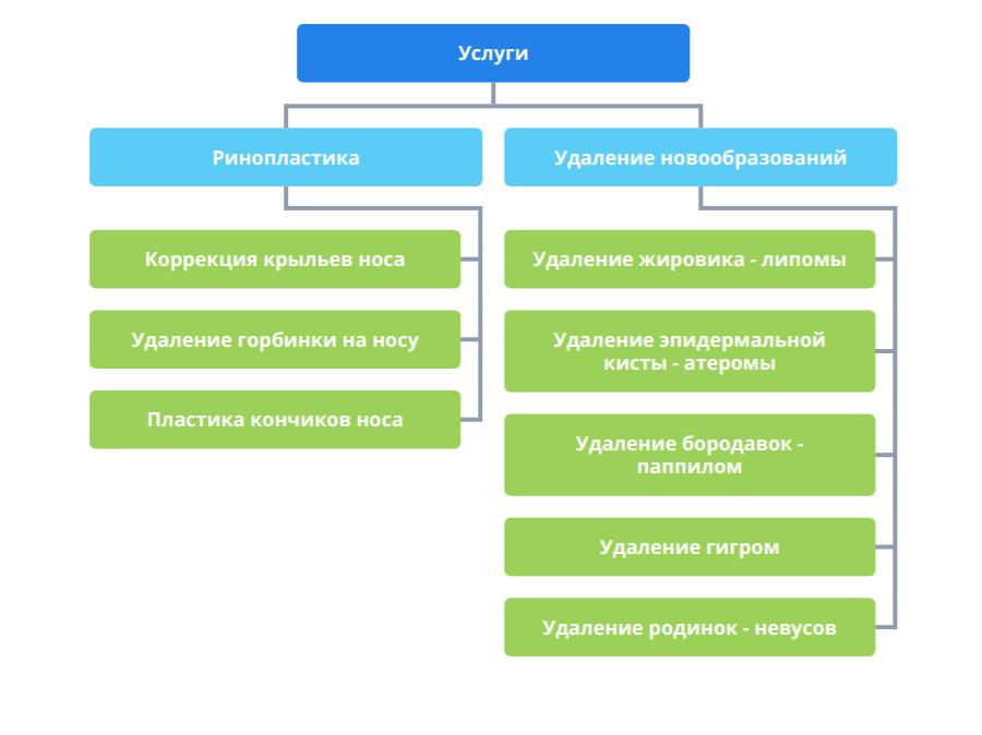 Схема страниц услуг клиники пластической хирургии