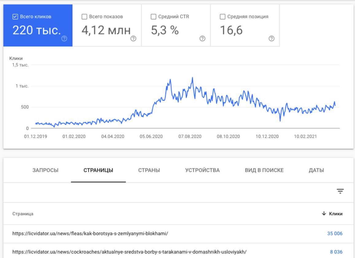 График роста информационных запросов сайта службы дезинфекции Ликвидатор