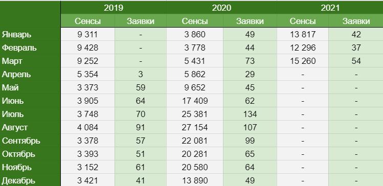 Рост показателей KPI для сайта службы дезинфекции Ликвидатор в динамике по месяцам