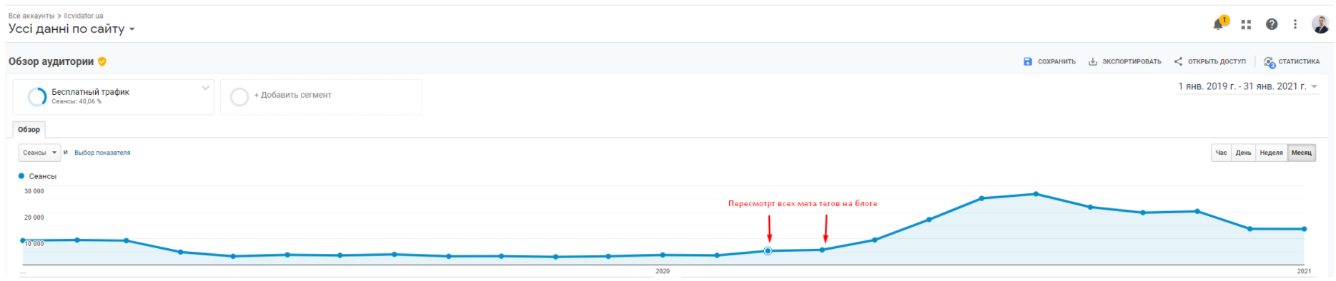 Рост показателей сайта службы дезинфекции Ликвидатор после замены метатегов
