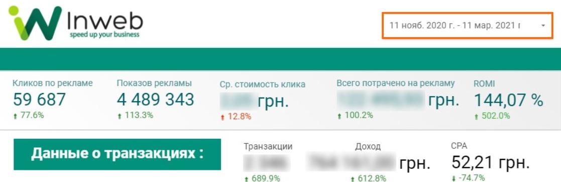 Рост ROMI интернет-магазина «КІТ.ДАРУЄ» за период сотрудничества составил 162,01%, а доход от контекстной рекламы увеличился на 612,8%