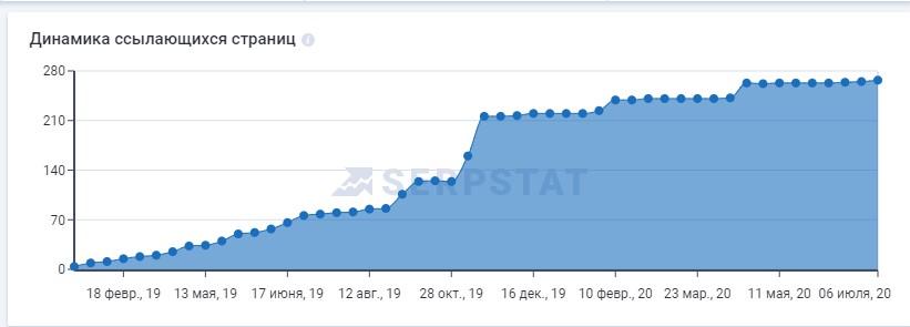 Динамика изменения количества ссылающихся страниц на сайт smart-service.ua