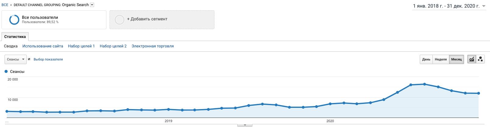 График роста органического трафика на сайт smart-service.ua