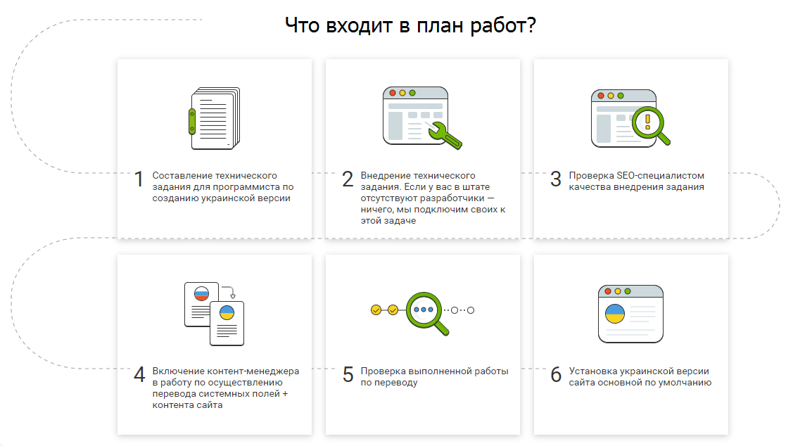 Описание плана работ на сайте smart-service.ua
