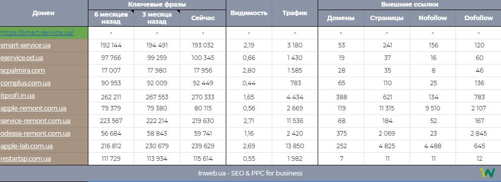 Основные показатели конкурентов сайта smart-service.ua