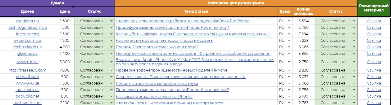 Пример отчета по размещению материалов smart-service.ua